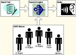 Text to Speech Basics - Speech-Over: Voice-Over Software for